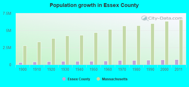 Population growth in Essex County