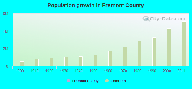 Population growth in Fremont County