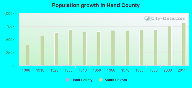 Population growth in Hand County