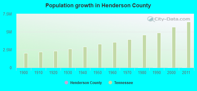 Population growth in Henderson County