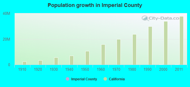 Population growth in Imperial County