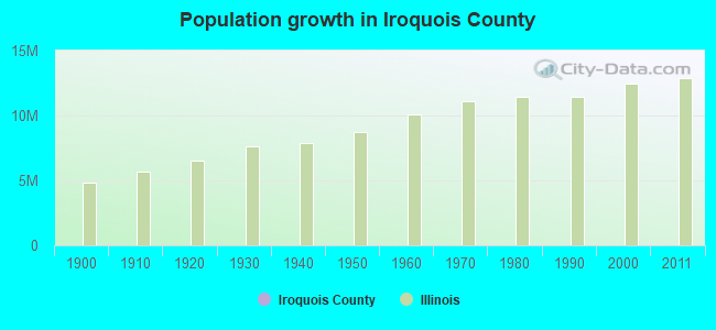 Population growth in Iroquois County