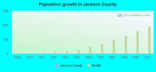 Population growth in Jackson County