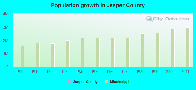Population growth in Jasper County