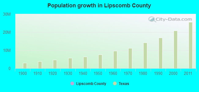 Population growth in Lipscomb County
