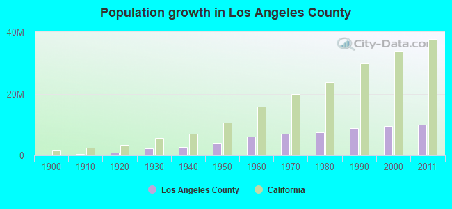Population growth in Los Angeles County