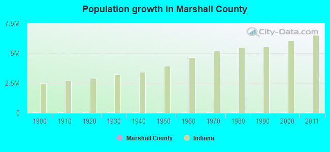 Population growth in Marshall County