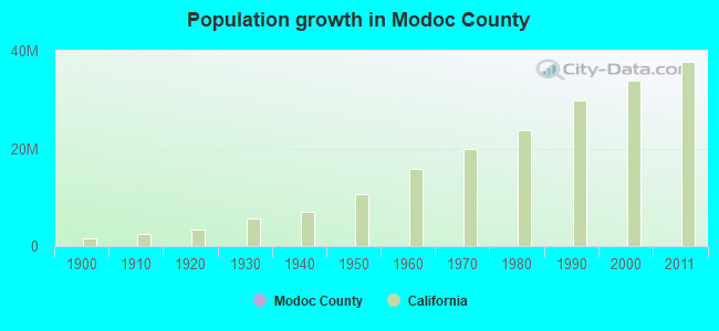 Population growth in Modoc County