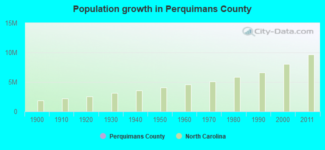 Population growth in Perquimans County