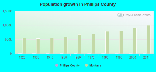 Population growth in Phillips County