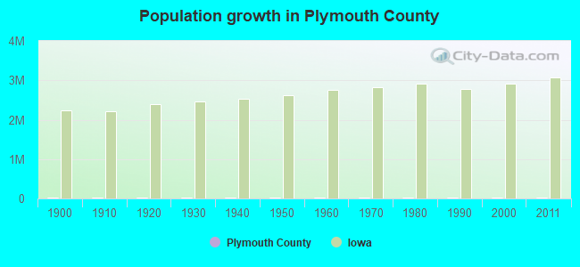 Population growth in Plymouth County