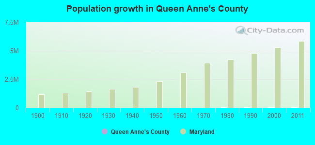 Population growth in Queen Anne's County