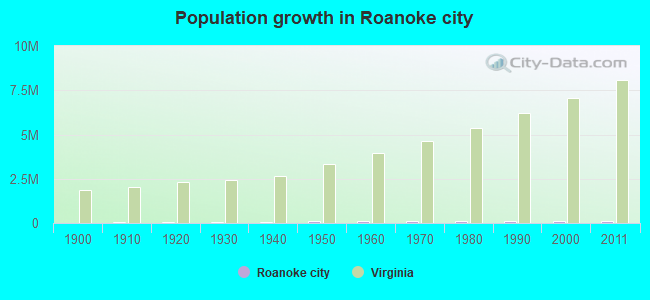 Population growth in Roanoke city