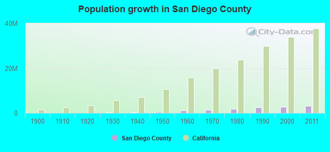 Population growth in San Diego County