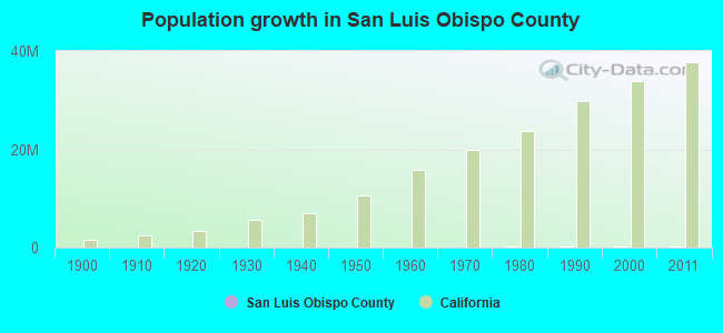 Population growth in San Luis Obispo County