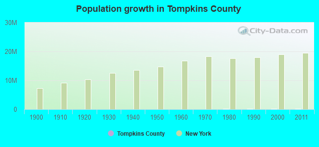 Population growth in Tompkins County