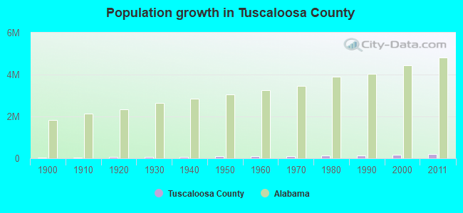 Population growth in Tuscaloosa County