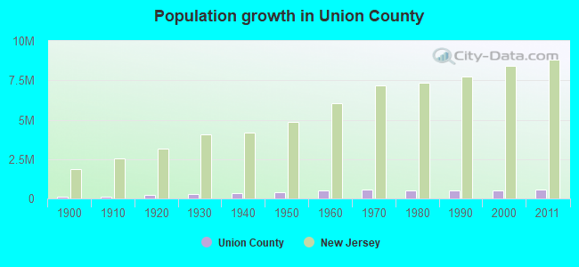 Population growth in Union County