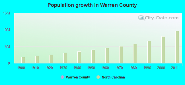 Population growth in Warren County