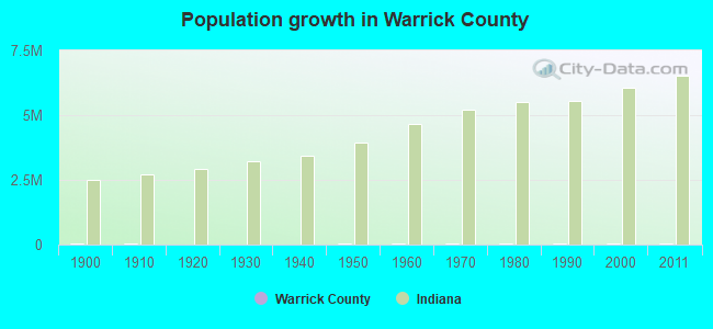 Population growth in Warrick County