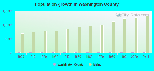 Population growth in Washington County