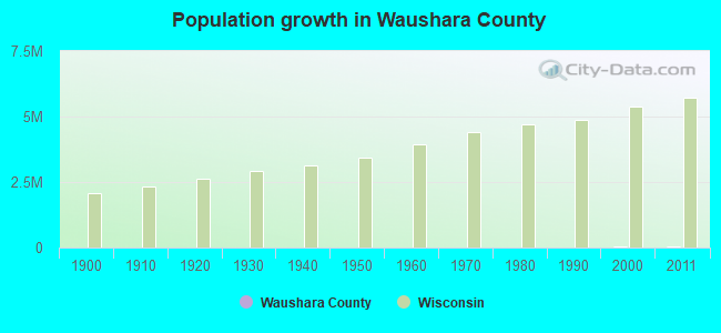Population growth in Waushara County