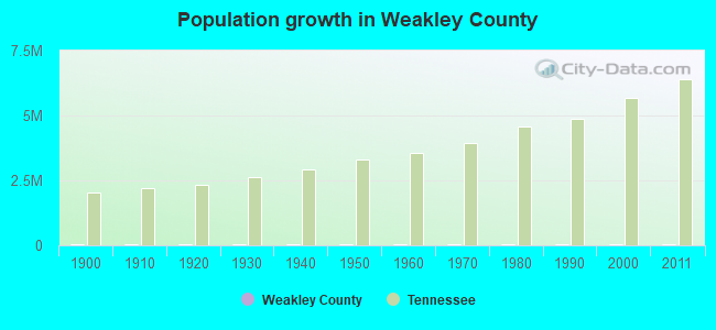 Population growth in Weakley County