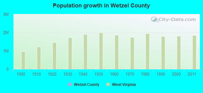Population growth in Wetzel County