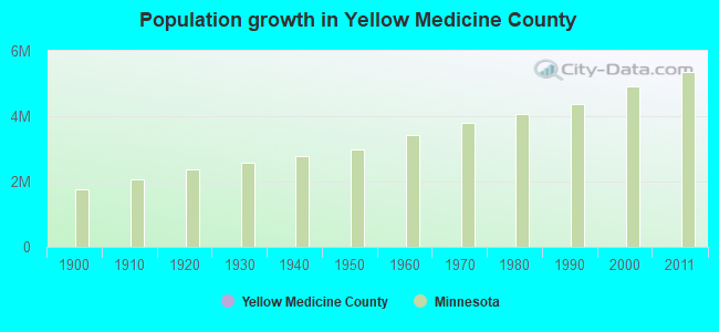 Population growth in Yellow Medicine County