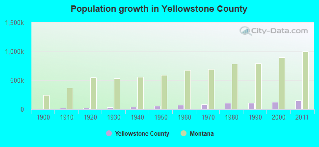 Population growth in Yellowstone County
