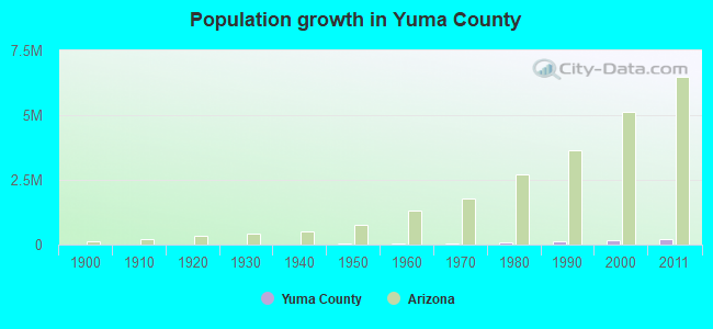 Population growth in Yuma County