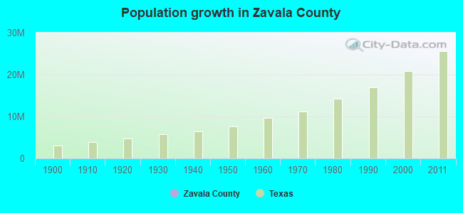 Population growth in Zavala County