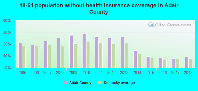18-64 population without health insurance coverage in Adair County
