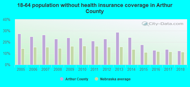 18-64 population without health insurance coverage in Arthur County