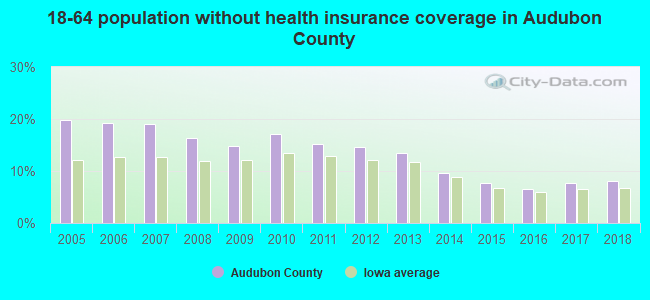 18-64 population without health insurance coverage in Audubon County