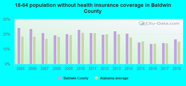 18-64 population without health insurance coverage in Baldwin County