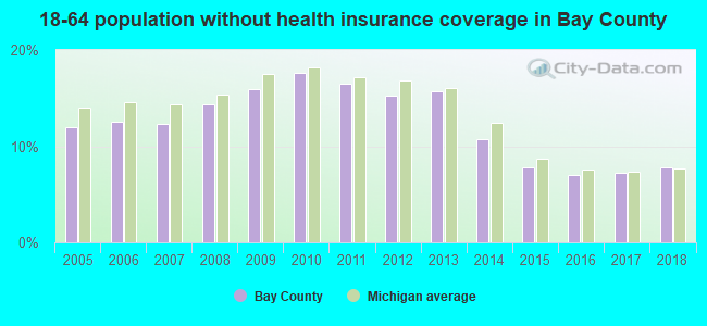 18-64 population without health insurance coverage in Bay County