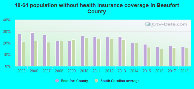 18-64 population without health insurance coverage in Beaufort County