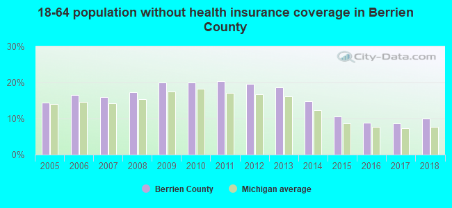 18-64 population without health insurance coverage in Berrien County