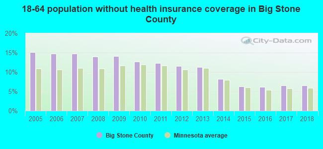 18-64 population without health insurance coverage in Big Stone County