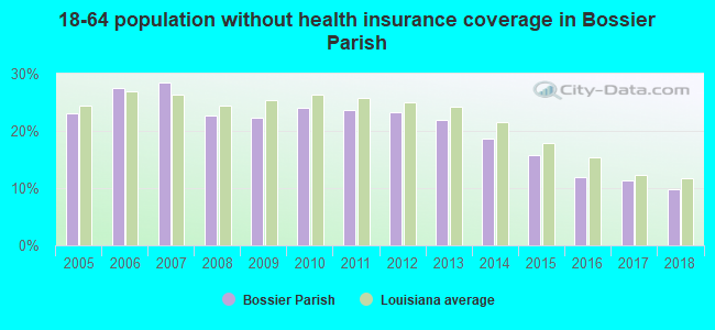 18-64 population without health insurance coverage in Bossier Parish