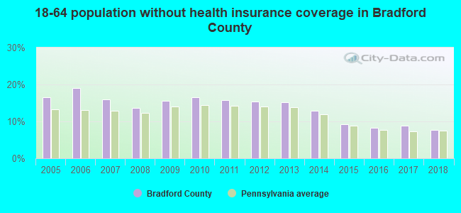 18-64 population without health insurance coverage in Bradford County