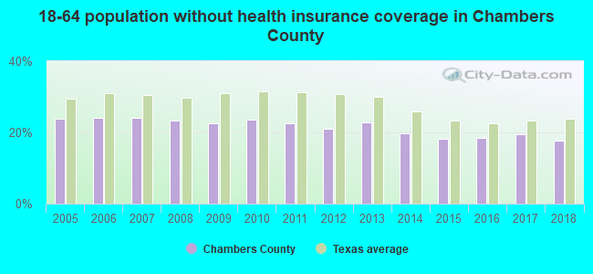 18-64 population without health insurance coverage in Chambers County