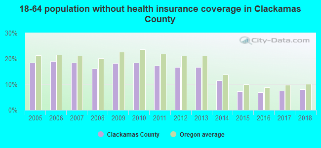 18-64 population without health insurance coverage in Clackamas County