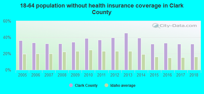 18-64 population without health insurance coverage in Clark County