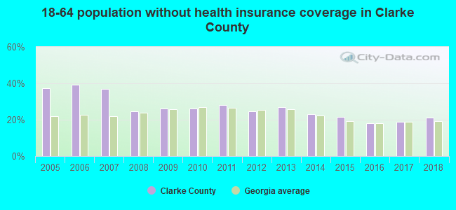 18-64 population without health insurance coverage in Clarke County