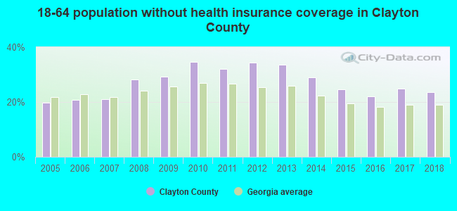 18-64 population without health insurance coverage in Clayton County