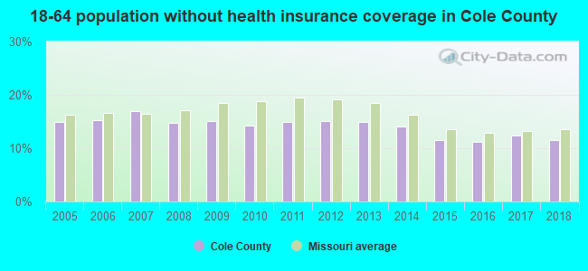 18-64 population without health insurance coverage in Cole County