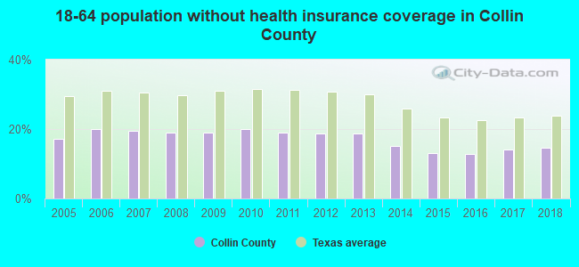18-64 population without health insurance coverage in Collin County