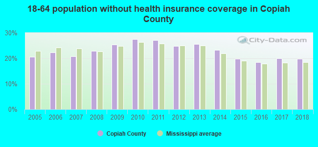 18-64 population without health insurance coverage in Copiah County